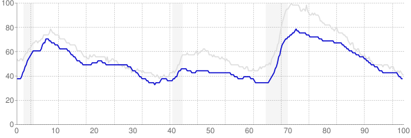 Maryland monthly unemployment rate chart from 1990 to October 2017